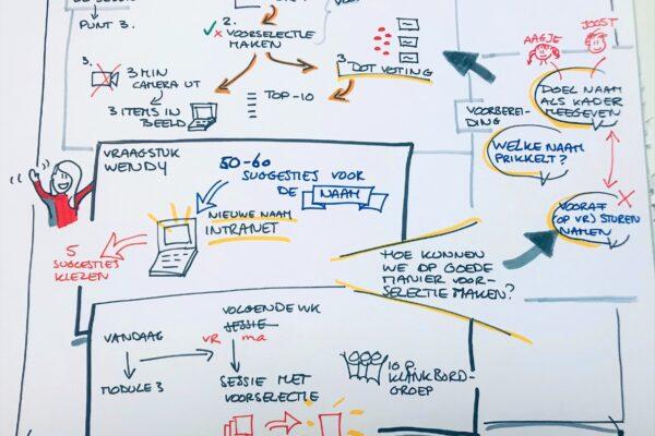 Sketch noting training Online Faciliteren 3